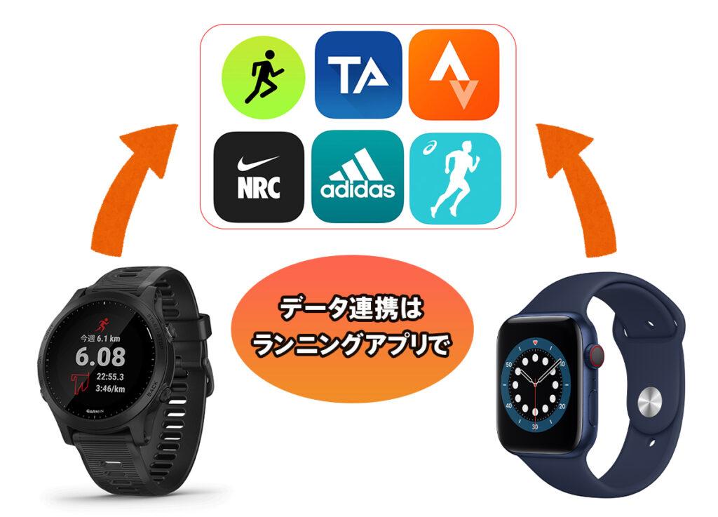 補足:GarminとApple Watchは連携できる?